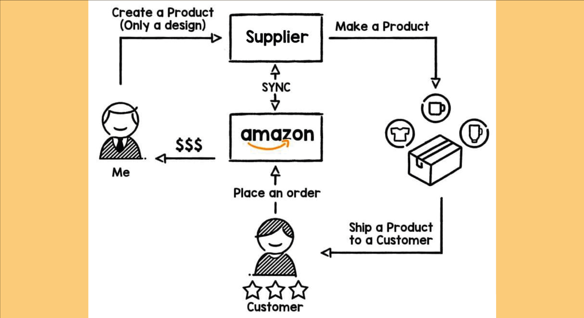 Types-Of-Suppliers-For-Amazon