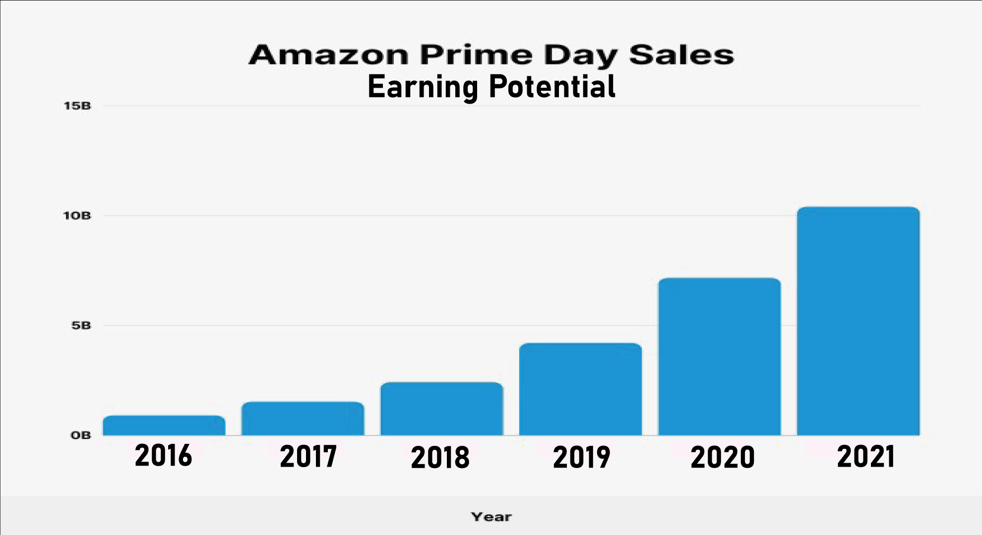 What-Is-The-Earning-Potential-Of-An-Amazon-FBA-Business-In-Pakistannnn